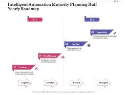 Intelligent Automation Maturity Planning Half Yearly Roadmap