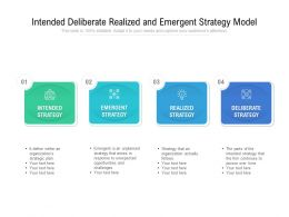 Intended Deliberate Realized And Emergent Strategy Model