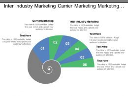 Inter Industry Marketing Carrier Marketing Marketing Organization Operating Company