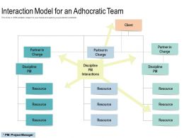 Interaction Model For An Adhocratic Team