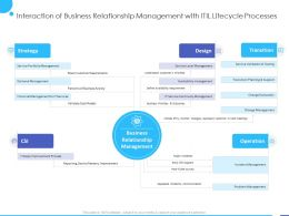 Interaction Of Business Relationship Management With ITIL Lifecycle Processes Ppt Powerpoint Presentation