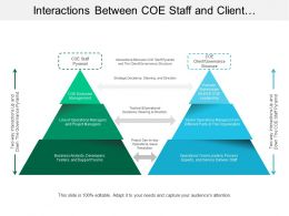 Interactions Between Coe Staff And Client Structure Governance Pyramid
