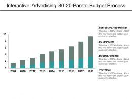 Interactive Advertising 80 20 Pareto Budget Process Control Strategies Cpb