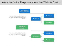 Interactive Voice Response Interactive Website Chat Instant Messaging