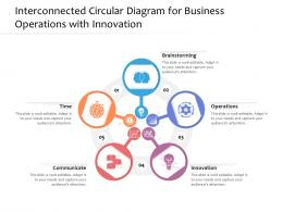Interconnected Circular Diagram For Business Operations With Innovation