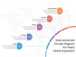 Interconnected Circular Diagram For Yearly Global Expansion