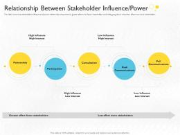 Interest Power Relationship Between Stakeholder Influence Power Ppt Grid