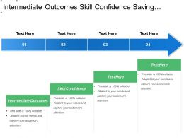 Intermediate Outcomes Skill Confidence Saving Money Creatively Entrepreneur