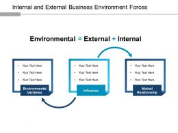 Internal And External Business Environment Forces Ppt Design