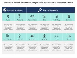 Internal And External Environmental Analysis With Culture Resources Social And Economic