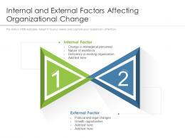 Internal And External Factors Affecting Organizational Change