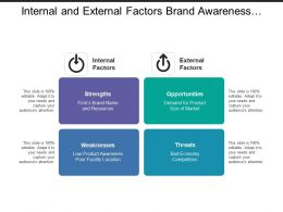 Internal And External Factors Brand Awareness Product Economy