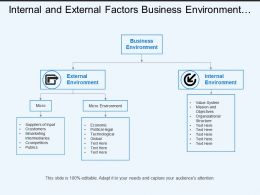 Internal And External Factors Business Environment Micro Macro