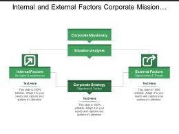 Internal And External Factors Corporate Mission Situation Analysis
