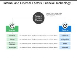 Internal And External Factors Financial Technology Customers Market