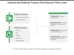 Internal And External Factors First Second Third Level