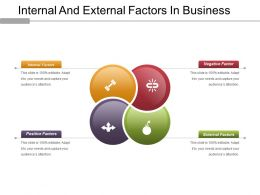 Internal And External Factors In Business Powerpoint Show