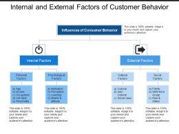 Internal And External Factors Of Customer Behavior