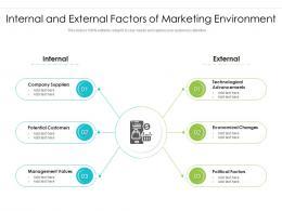 Internal And External Factors Of Marketing Environment
