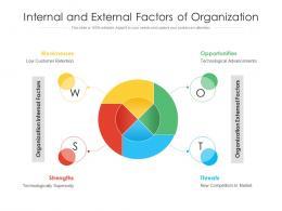 Internal And External Factors Of Organization