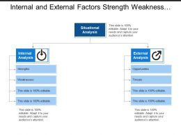 Internal And External Factors Strength Weakness Opportunities Threats