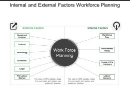 Internal And External Factors Workforce Planning