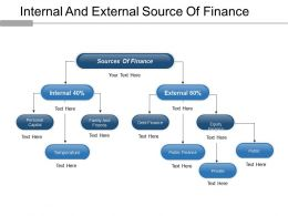 Internal And External Source Of Finance Powerpoint Slide Deck