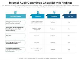 Internal Audit Committee Checklist With Findings