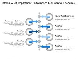 Internal Audit Department Performance Risk Control Economic Research