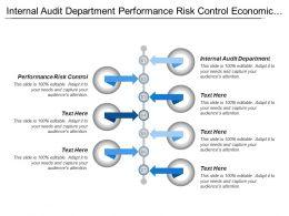 Internal Audit Department Performance Risk Control Economic Research
