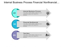 Internal Business Process Financial Nonfinancial Internal External Institutional Perspective