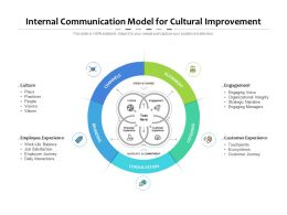Internal Communications Model For Cultural Improvement