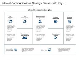 Internal Communications Strategy Canvas With Key Communication Activity And Channels