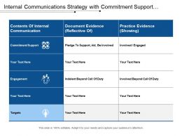 Internal Communications Strategy With Commitment Support Engagement And Target
