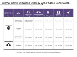 Internal Communications Strategy With Phases Behavioural Change And Communication Activity
