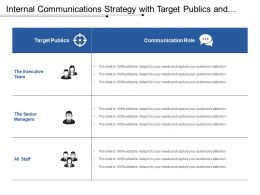 Internal Communications Strategy With Target Publics And Communication Role