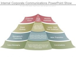 Internal Corporate Communications Powerpoint Show