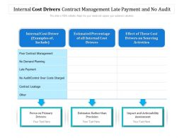 Internal Cost Drivers Contract Management Late Payment And No Audit