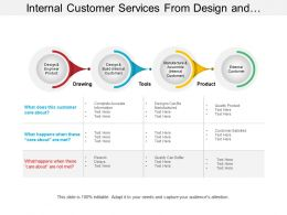 Internal Customer Services From Design And Engineer Product