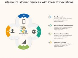 Internal Customer Services With Clear Expectations