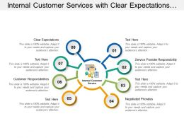 Internal Customer Services With Clear Expectations And Responsibilities