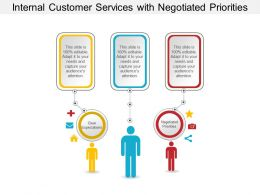 Internal Customer Services With Negotiated Priorities