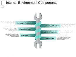 Internal Environment Components Ppt Samples Download