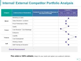 Internal External Competitor Portfolio Analysis Powerpoint Slide Template