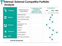 Internal External Competitor Portfolio Analysis Ppt Examples
