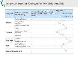 Internal External Competitor Portfolio Analysis Ppt Examples Slides