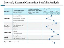 Internal External Competitor Portfolio Analysis Ppt File Icons