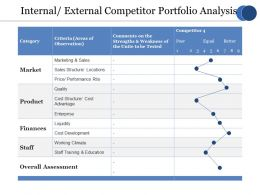 Internal External Competitor Portfolio Analysis Ppt File Outline