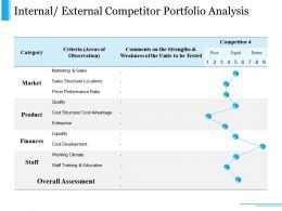 Internal External Competitor Portfolio Analysis Ppt Slide Show