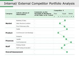 Internal External Competitor Portfolio Analysis Ppt Slide Templates